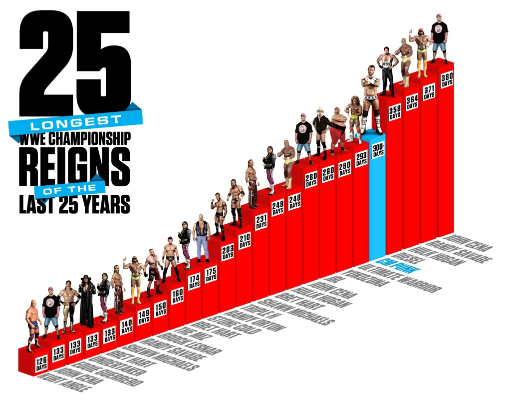 اطول مدة امتلاك الحزام بين 25 مصارع في الـ 25 سنة الماضية